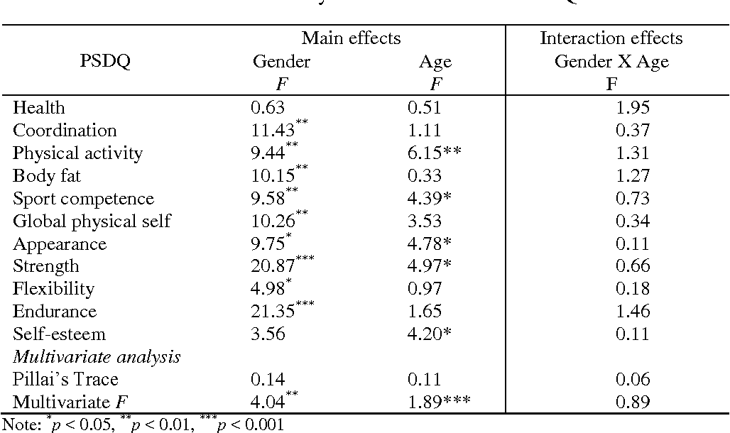 Table 4 from The Short Form of the Physical Self-Description