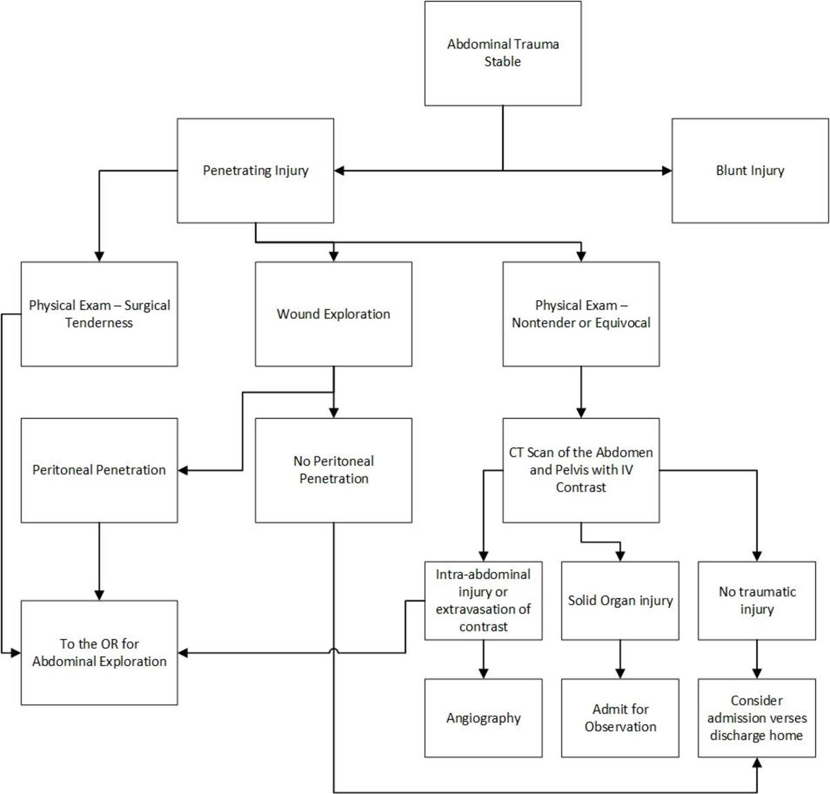 Ct Scan Block Diagram Pdf