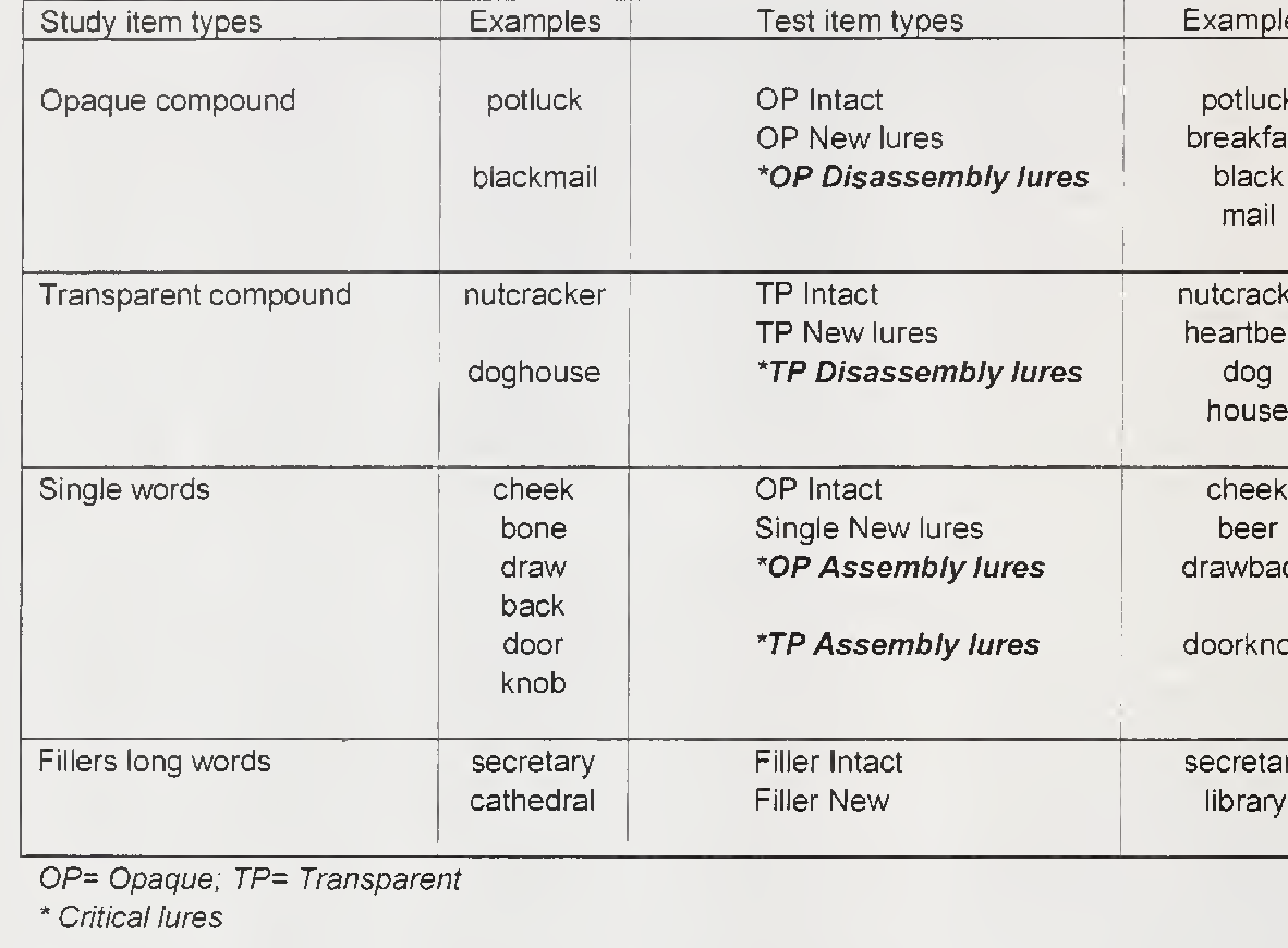 Table 1 from The role of feature accessibility in memory