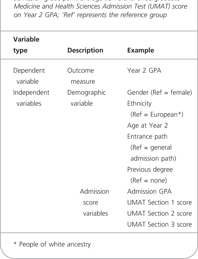 Comparison of UMAT scores and GPA in prediction of