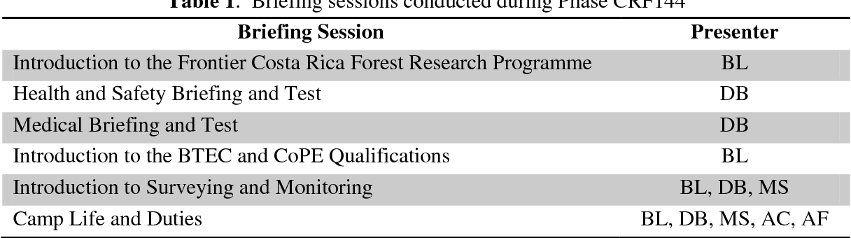 Table 1 from COSTA RICA FOREST RESEARCH PROGRAMME (CRF) Osa
