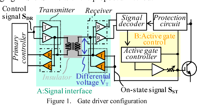 New concept high-voltage IGBT gate driver with self