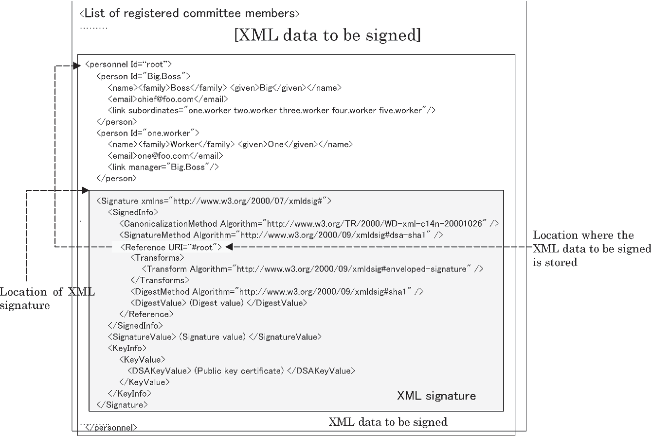 An example of business document signed with xml signature.