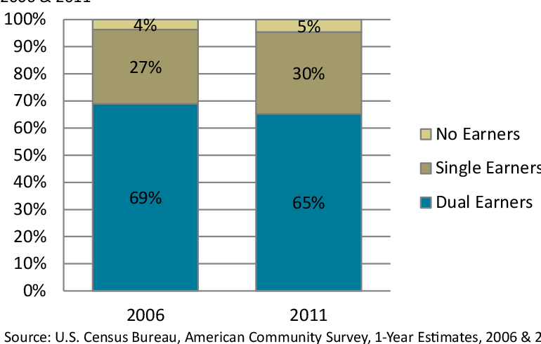 Figure 1. Percentage of Married Couples aged 15-65 by Classification of Earner, 2006 & 2011
