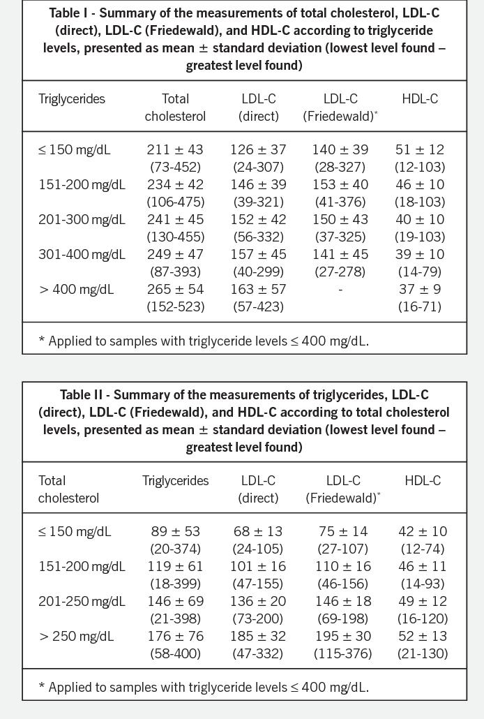 Pdf Comparison Of Ldl Cholesterol Direct Measurement With The