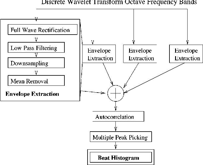 Figure 1 from Musical genre classification of audio signals