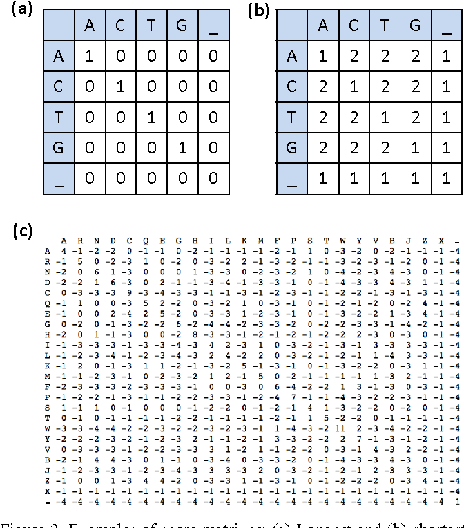 Figure 2 from Race Logic: A hardware acceleration for