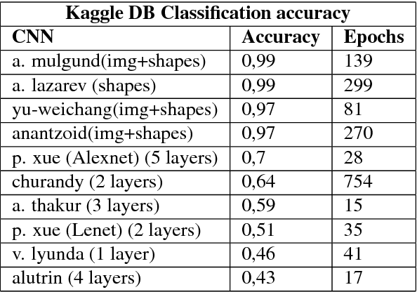 PDF] Leaf Recognition with Deep Learning and Keras using GPU