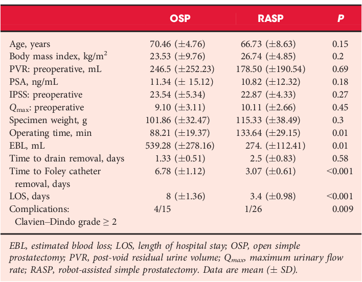 A Prospective Comparative Analysis Of Robot Assisted Vs Open