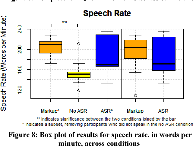 Figure 8 from Behavioral Changes in Speakers who are