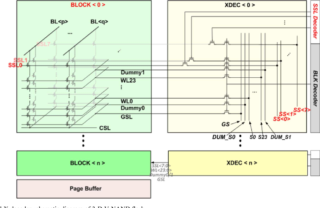 Figure 7 from Three-Diional 128 Gb MLC Vertical nand Flash ... on