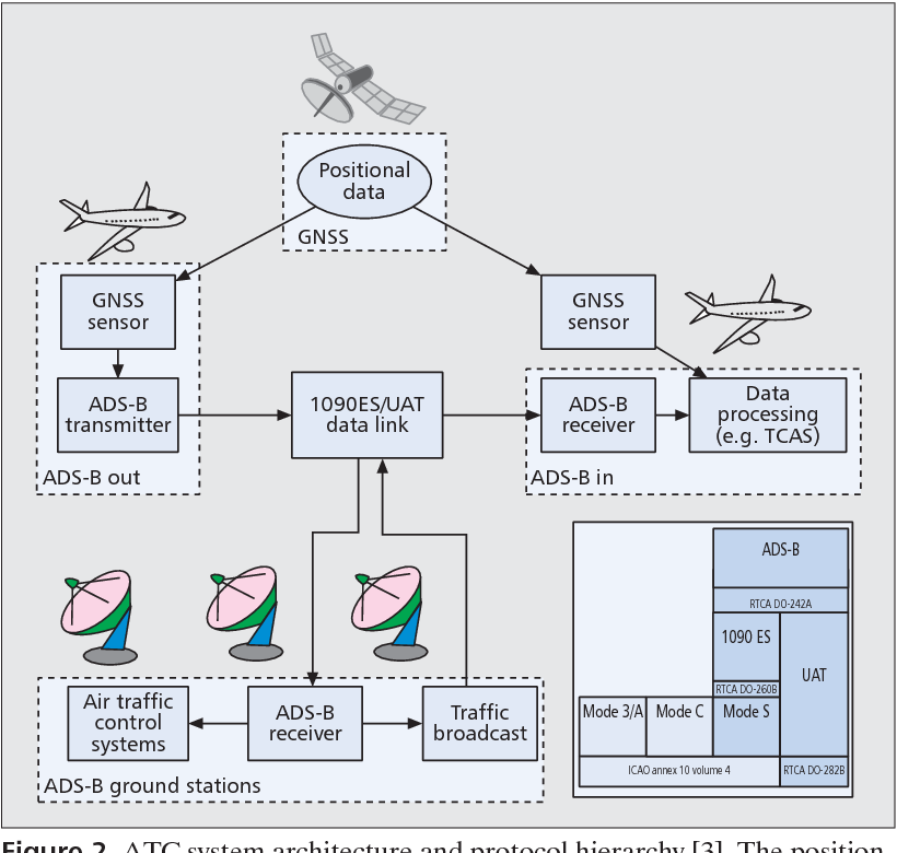 Figure 2. al data provided by the satellite navigation system is processed by the aircraft and broadcasted through the ADS-B Out system alongside other