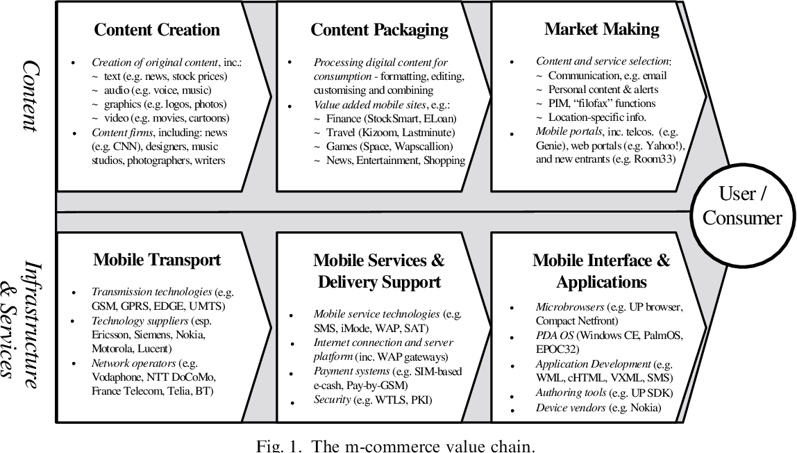 Pdf The Mobile Commerce Value Chain Analysis And Future Developments Semantic Scholar