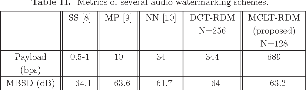 PDF] Data hiding in audio signal using Rational Dither
