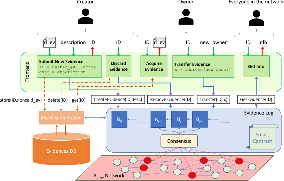 Figure 1 From B Coc A Blockchain Based Chain Of Custody For Evidences Management In Digital Forensics Semantic Scholar
