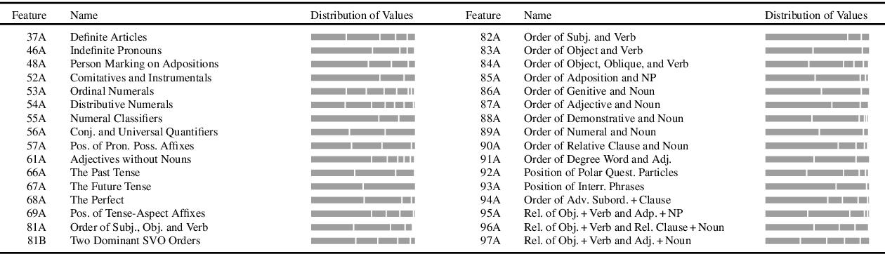 PDF] Universal Reordering via Linguistic Typology Daiber ...