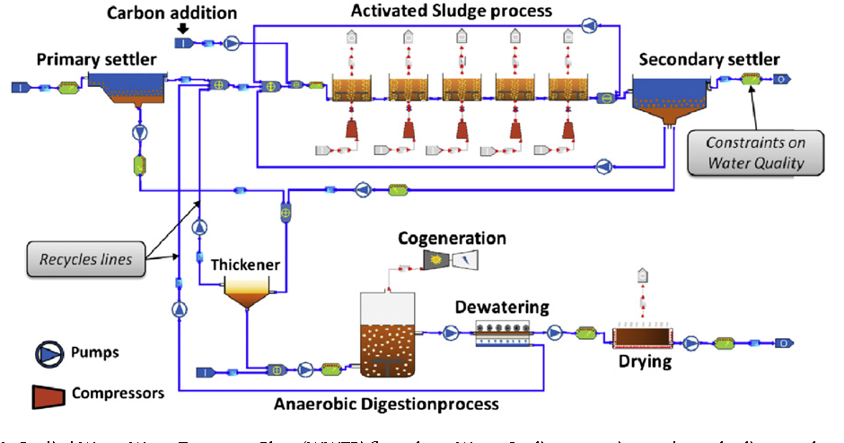 Figure 1 from Energy efficiency in waste water treatments