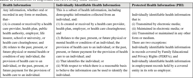 PDF] HIPAA violations among nursing students: Teachable