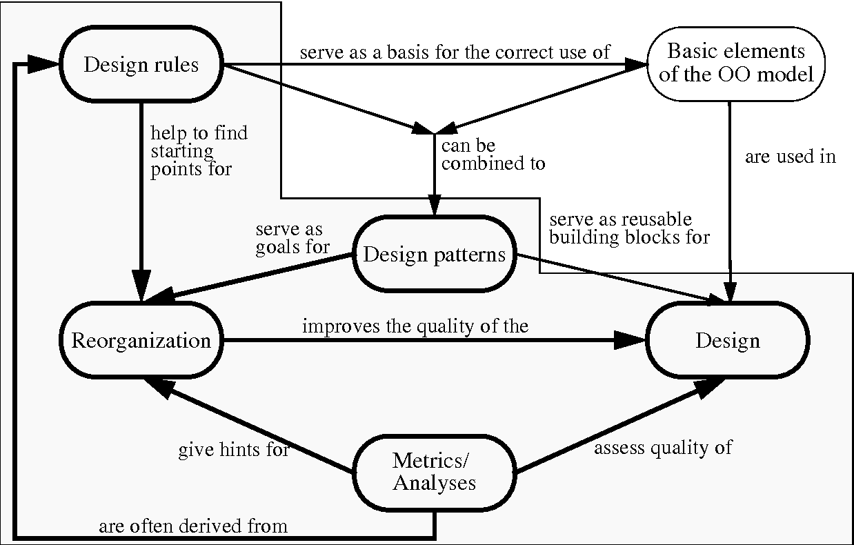 Figure 2 From Experiences Using Design Patterns To Reorganize An Object Oriented Application Semantic Scholar