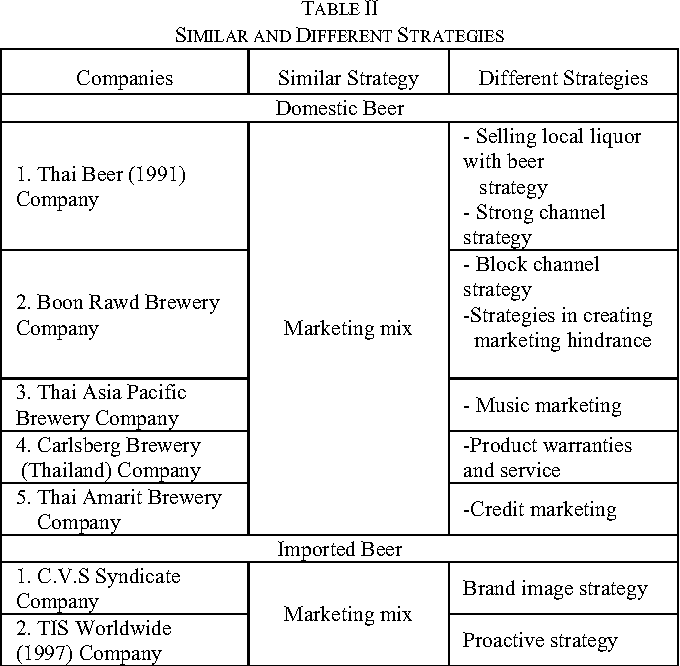Table II from A Study of the Beer Market Leader
