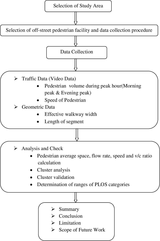 PDF] Level of service criteria of urban walking environment