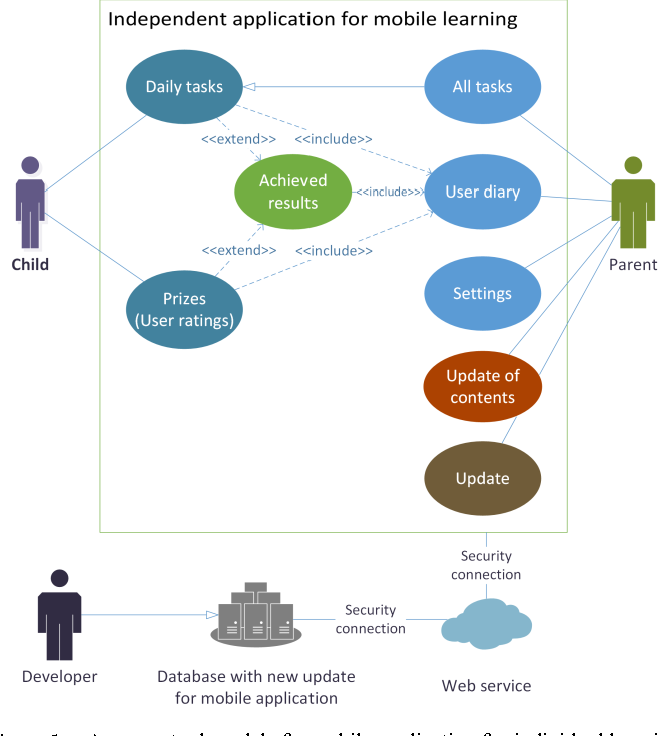 Figure 1 From A Conceptual Design Of Mobile Learning Applications For Preschool Children Semantic Scholar