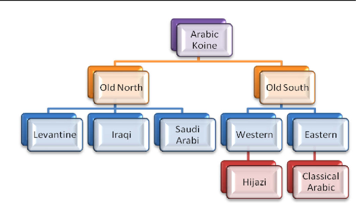 A rule-based stemmer for Arabic Gulf dialect - Semantic Scholar