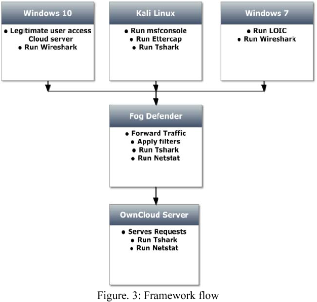 Figure 3 from DDoS attack defense framework for cloud using