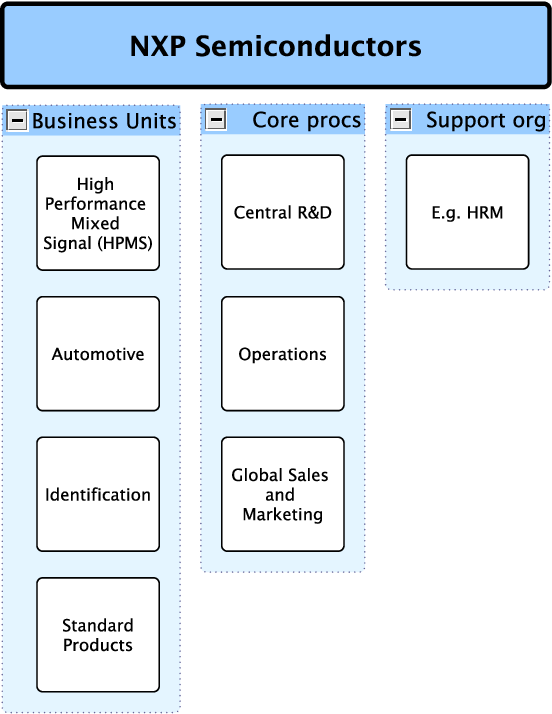 Figure 2 1 from Investigating Project Complexity at NXP