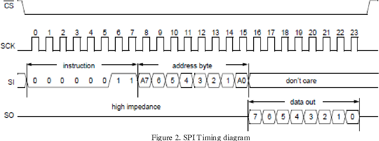 Figure 2 from Implementation of SPI Protocol in FPGA