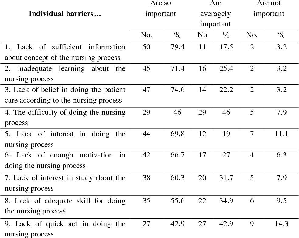 PDF] A SURVEY ON NURSING PROCESS BARRIERS FROM THE NURSES' VIEW OF ...