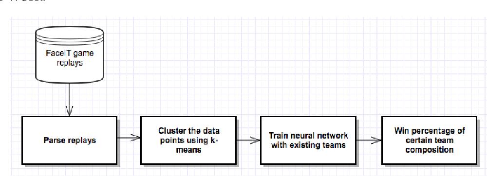 PDF] Predicting the outcome of CS:GO games using machine