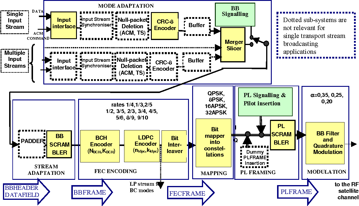 figure 2 from digital video broadcasting (dvb); implementation ...  semantic scholar