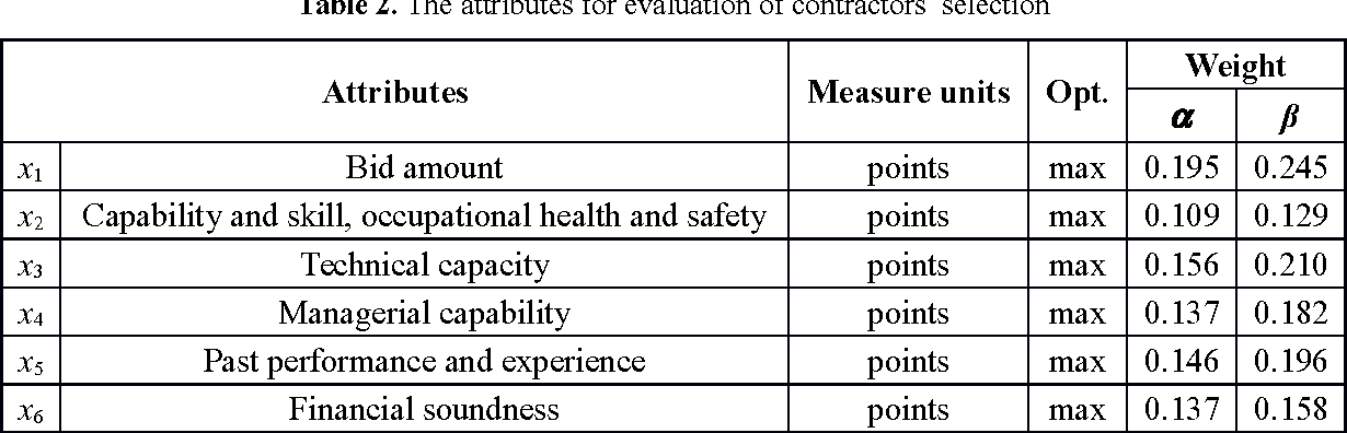 Table 2 from Selecting a Contractor by Using a Novel Method