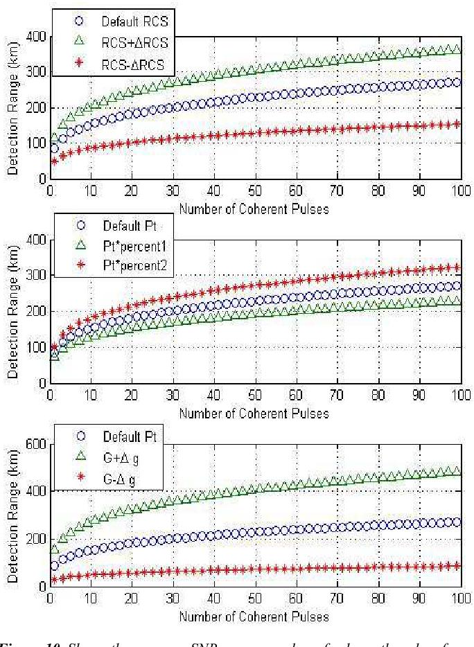 Figure 10 from Radar Theoretical Study: Minimum Detection