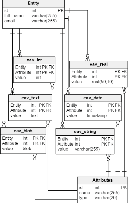Figure 2 from The Entity-Attribute-Value Data Model in a
