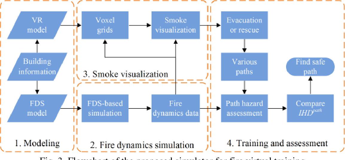A virtual reality based fire training simulator with smoke
