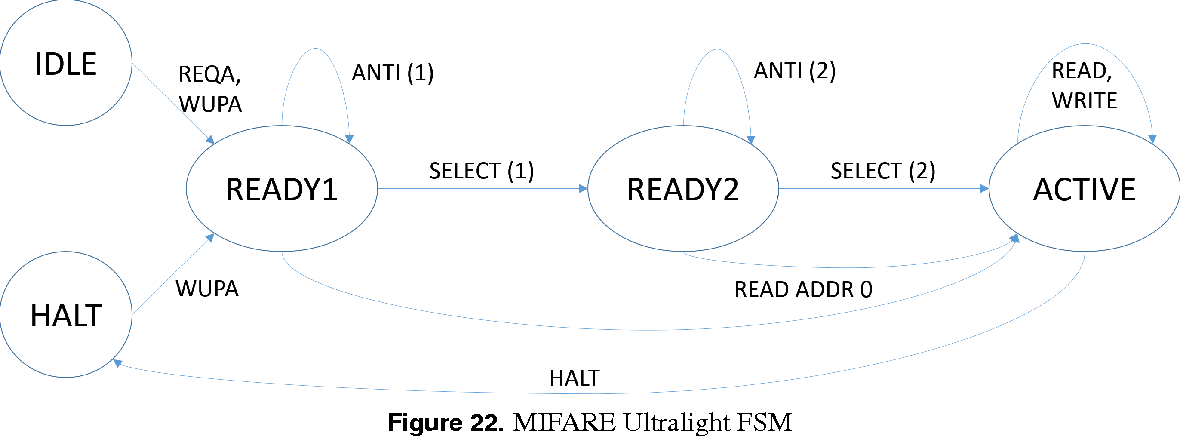 PDF] Eavesdropping on and emulating MIFARE Ultralight and