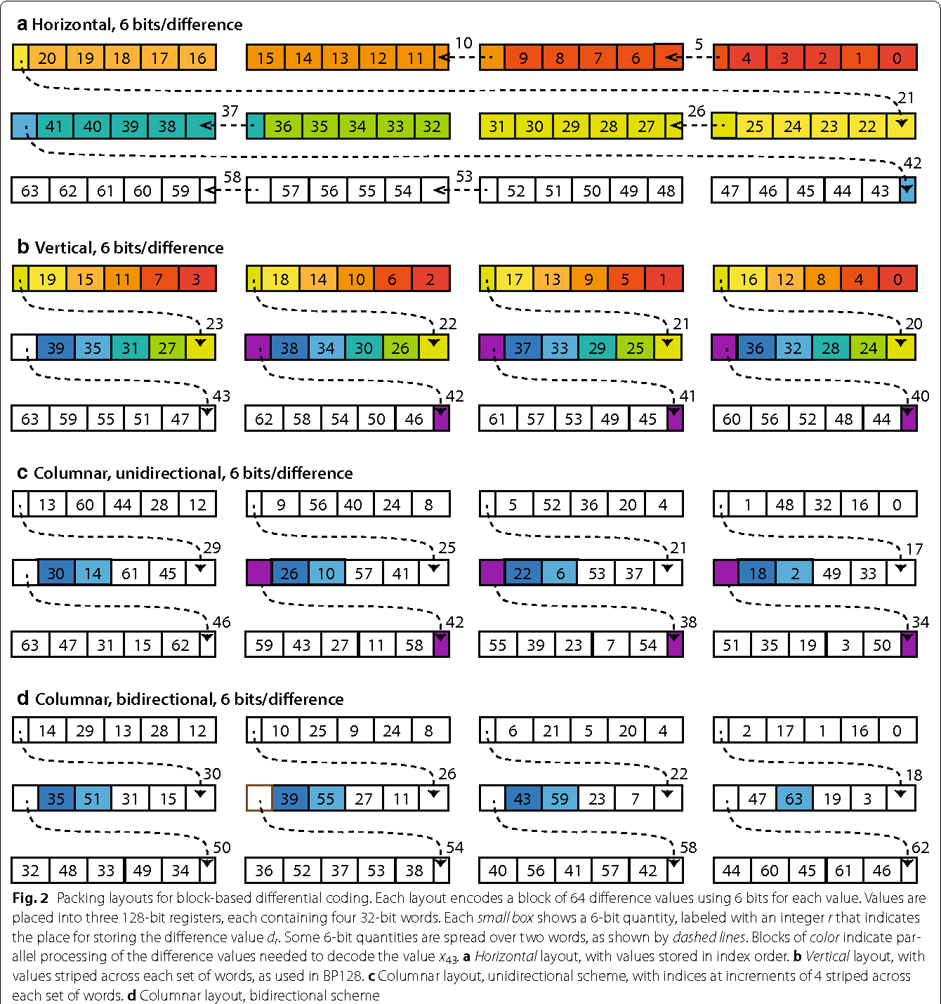 Figure 2 from Bitpacking techniques for indexing genomes: I