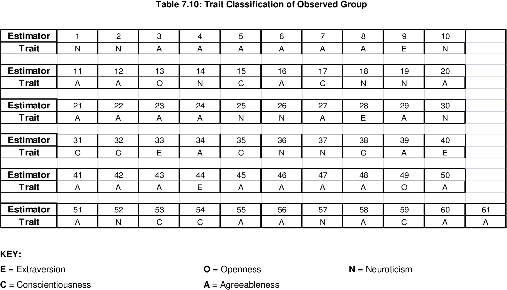 table 7.10