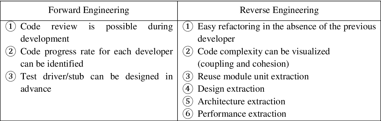 Table 2 From Validation Of The Cost Estimations With Object Oriented Function Point Fp Through Software Visualization Semantic Scholar