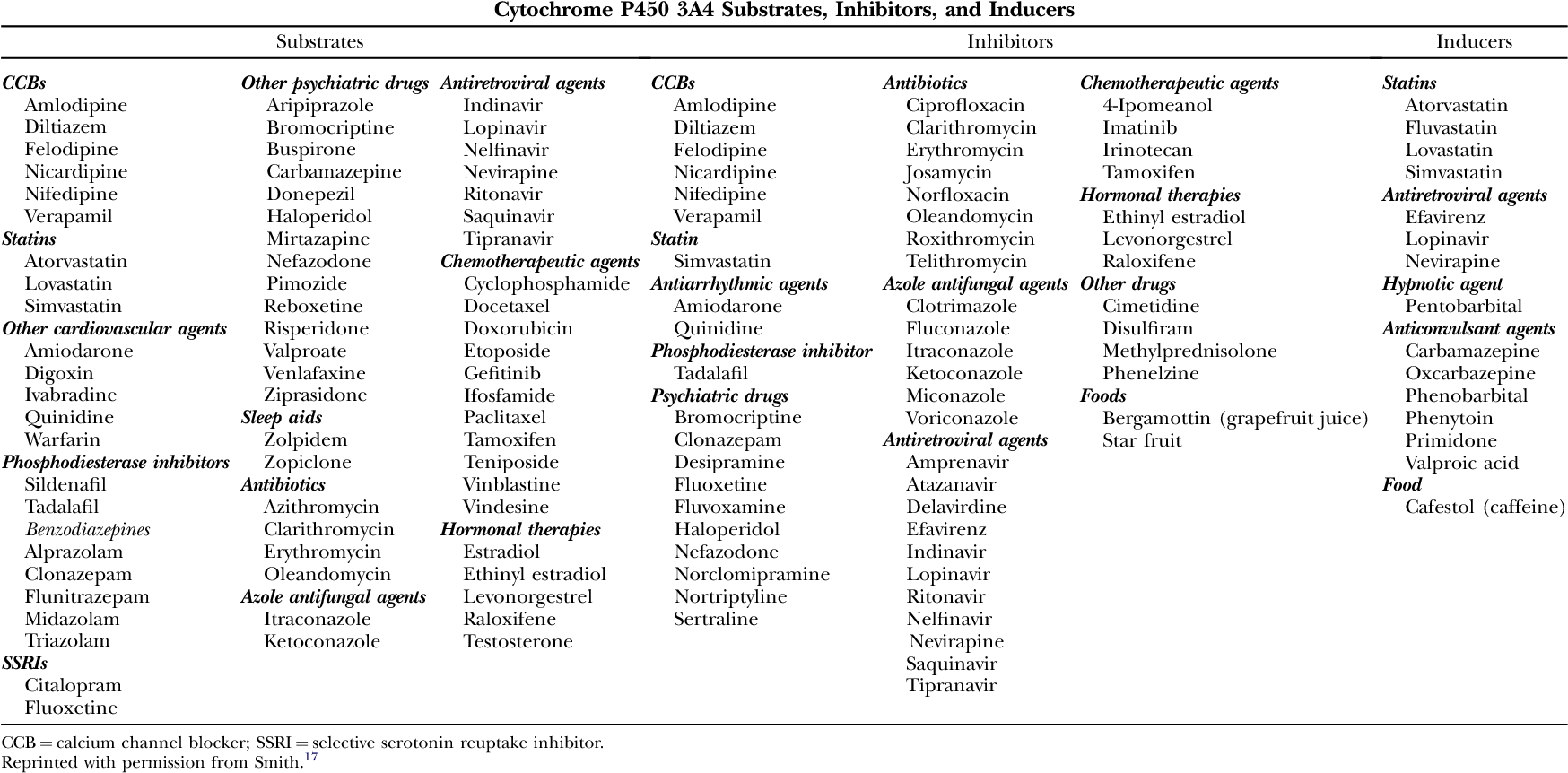 Table 3 Cytochrome P450 3A4 Substrates, Inhibitors, and Inducers