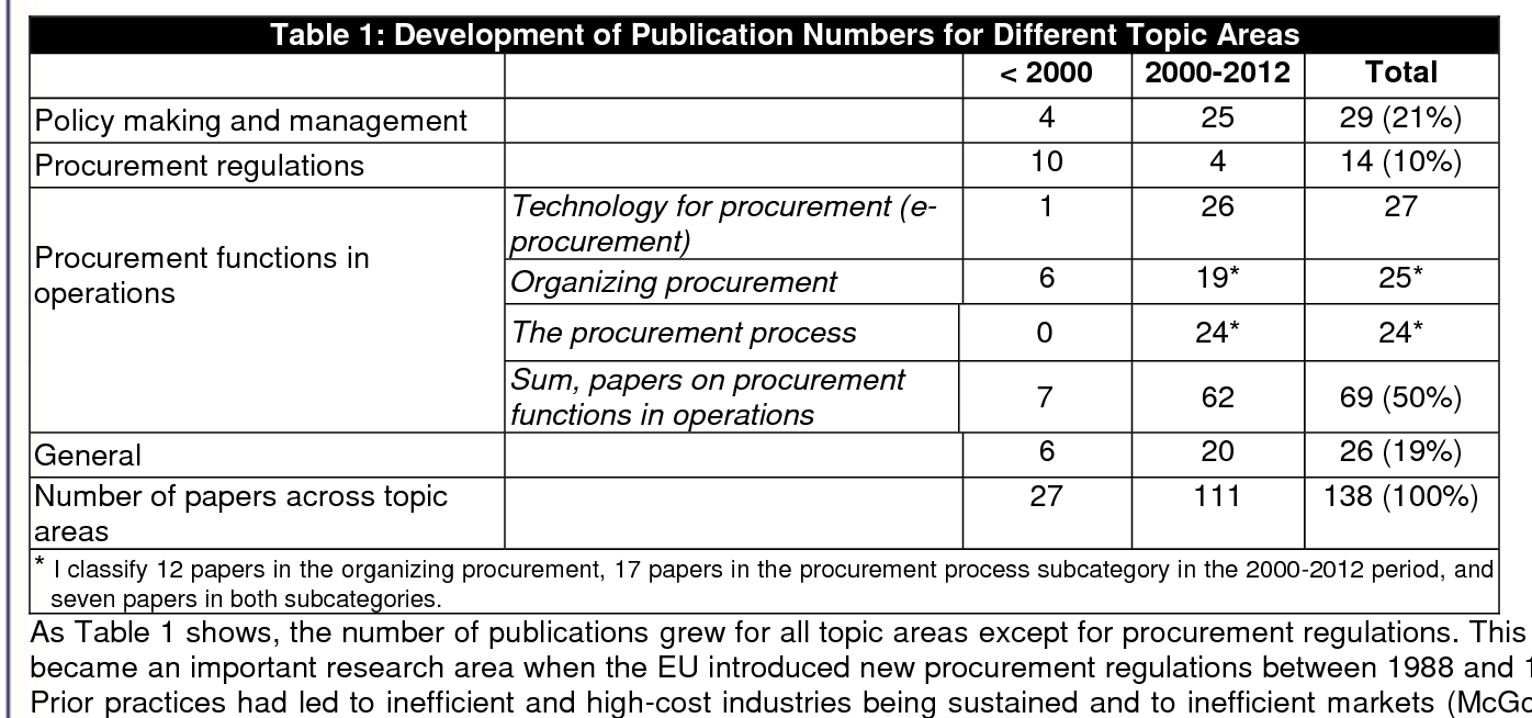 PDF] Research on Public Procurement of Information Systems