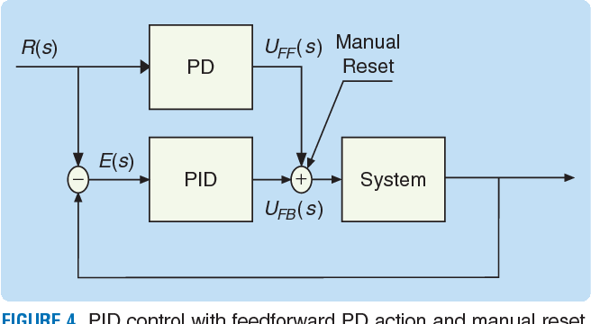 Figure 4 from Robust advanced PID control (RaPID): PID