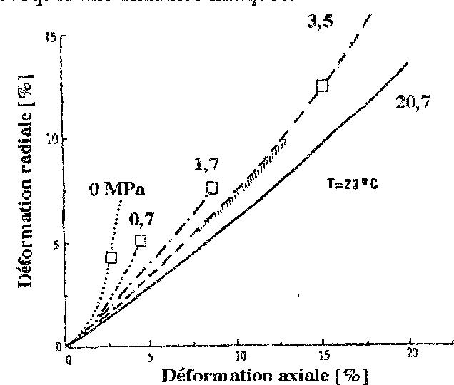 Figure 13 : Compression triaxiale : déformation radiale en fonction de la déformation axiale pour différentes contraintes de confinement sur du sel du Nouveau Mexique [Wawersik et Hannum, 1980]. L'augmentation du confinement provoque une diminution relative de la déformation radiale par rapport à la déformation axiale, ainsi qu'une augmentation des déformations atteintes avant la contrainte ultime (indiquée par un carré blanc). La déformation radiale est la moyenne des déforma-