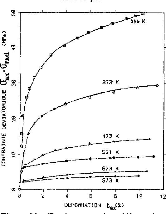 """Figure 21 : Courbes contrainte-déformation d'un sel polycristallin, à diverses températures [d'après Heard, 1972]. La contrainte de confinement est de 200 MPa. et !a vitesse de déformation est comprise entre 1,2.10""""5 et 1.5.10-5 s""""1."""