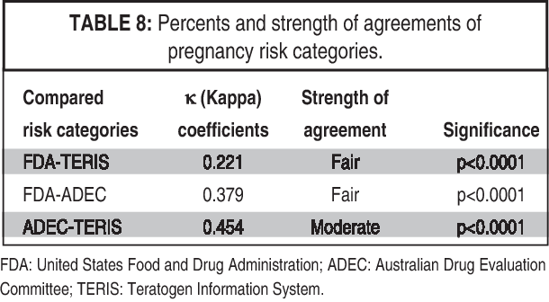 PDF] Evaluation of Drugs Exposure in Pregnancy According to