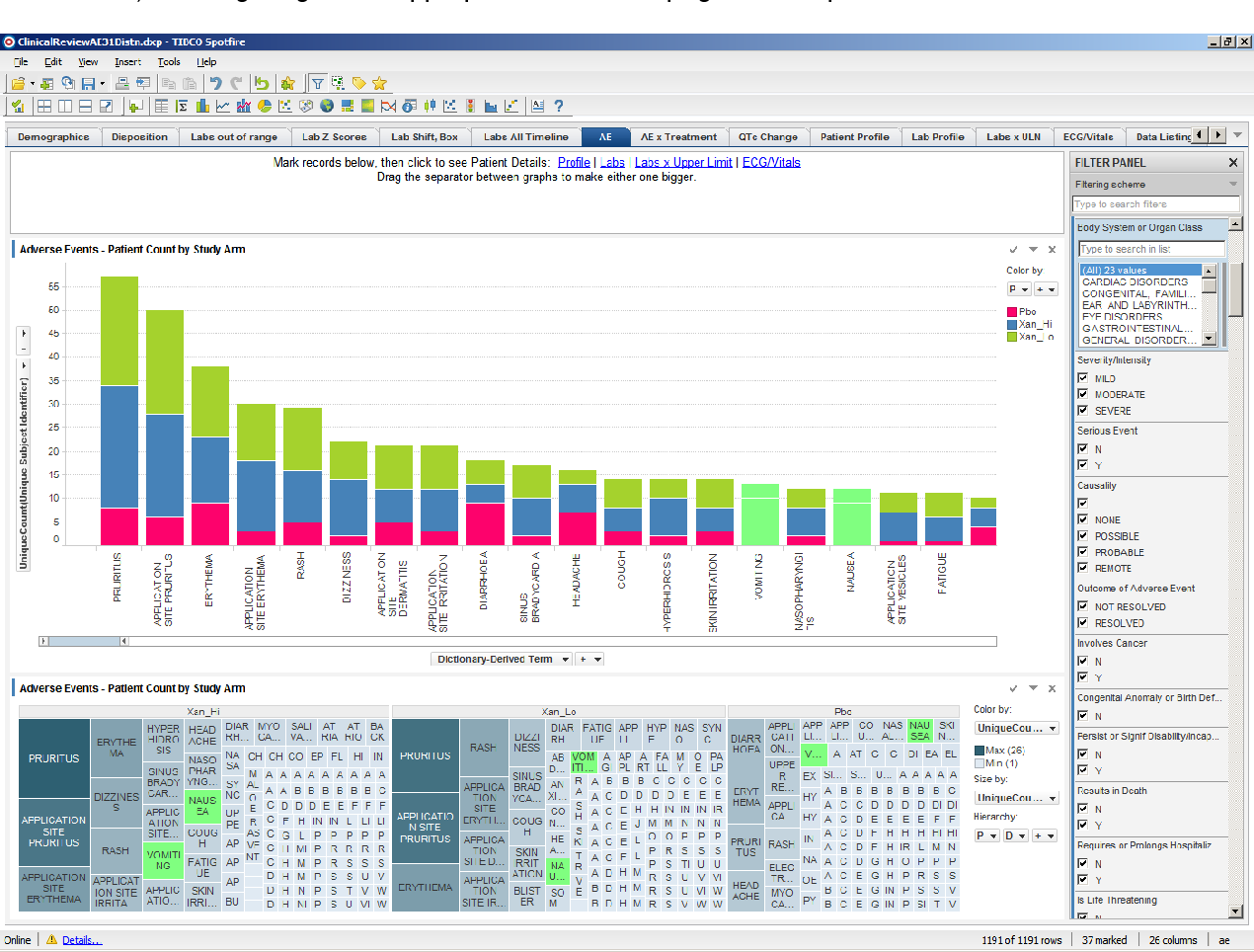 Figure 1 from Interactive Clinical Data Review for Safety