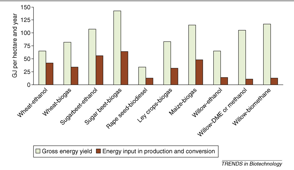 Figure 1 from Biogas as a resource-efficient vehicle fuel