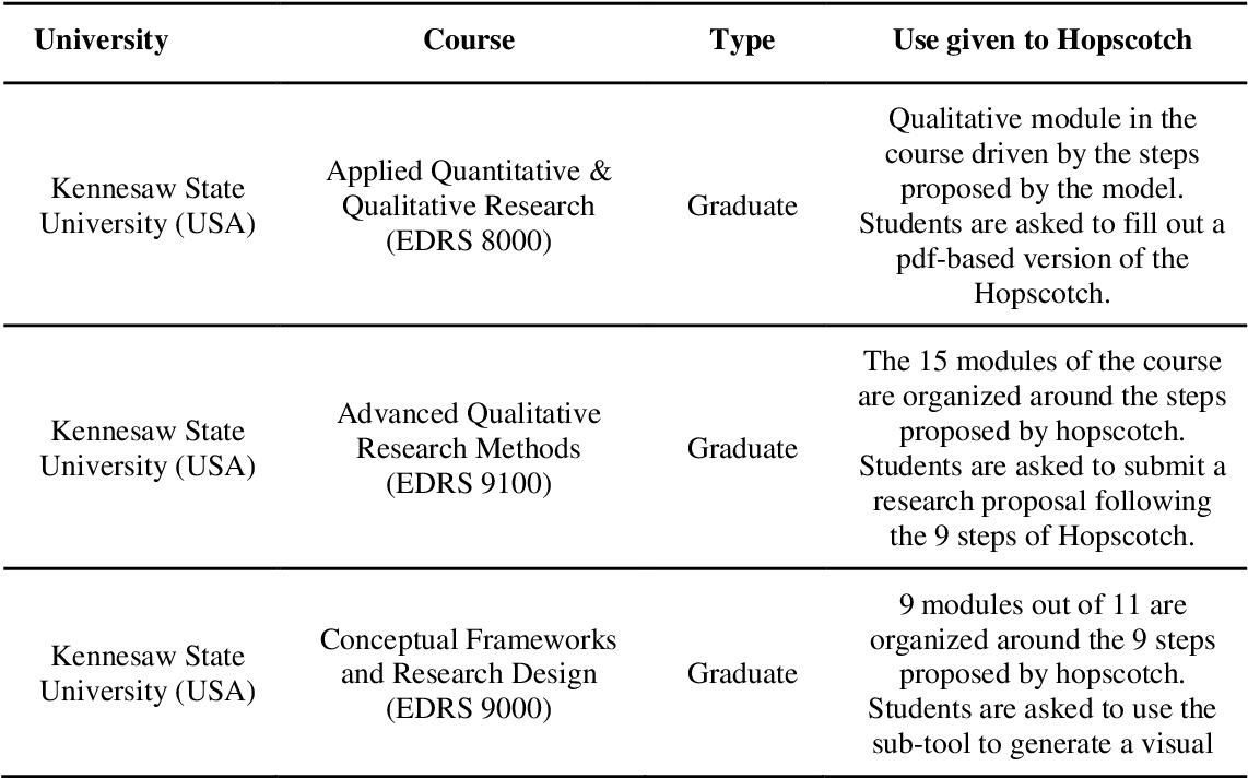 Table 1 From Hopscotch 2 0 An Enhanced Version Of The Model For The Generation Of Research Designs In Social Sciences And Education Semantic Scholar